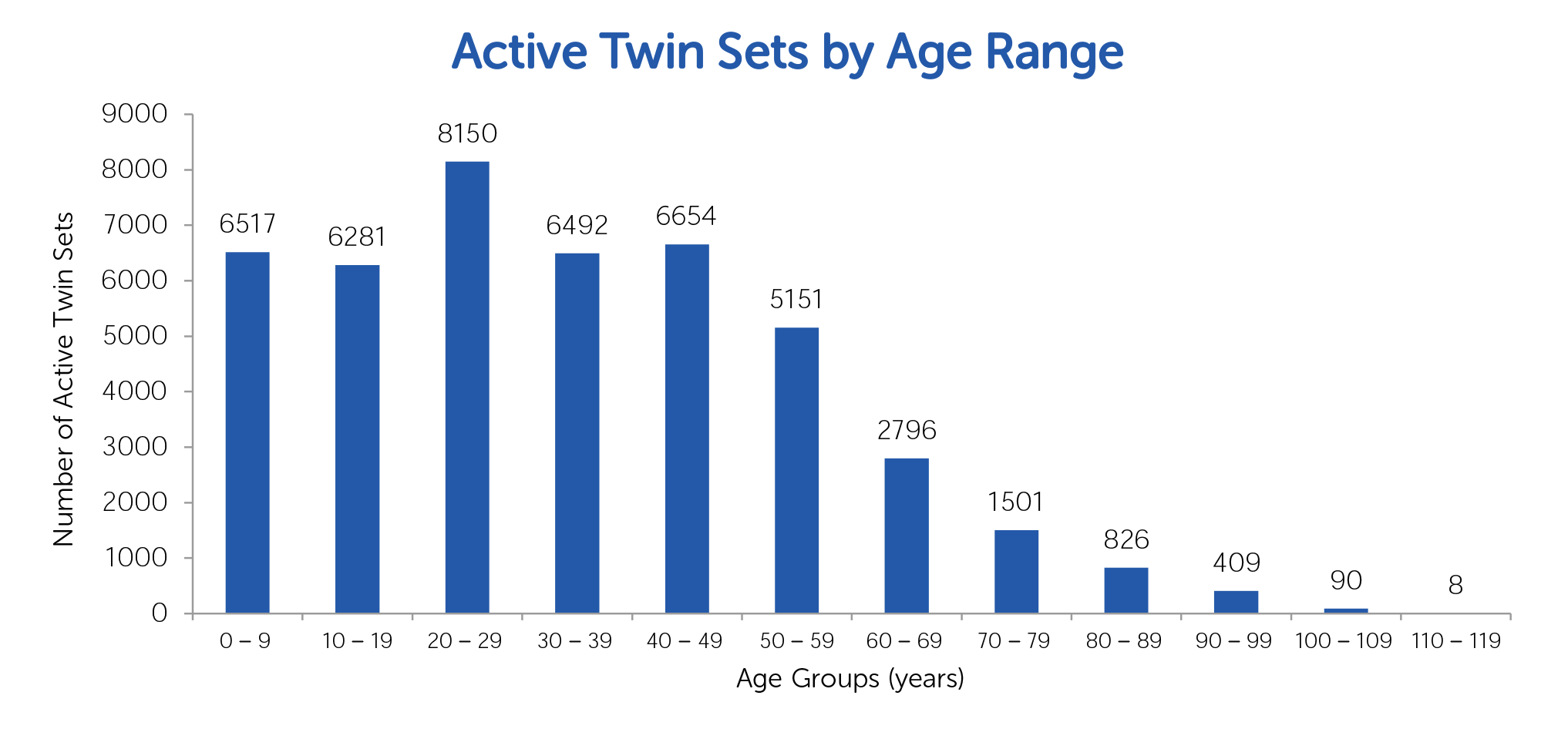 TRA Active Twin Pairs Age Range 2015