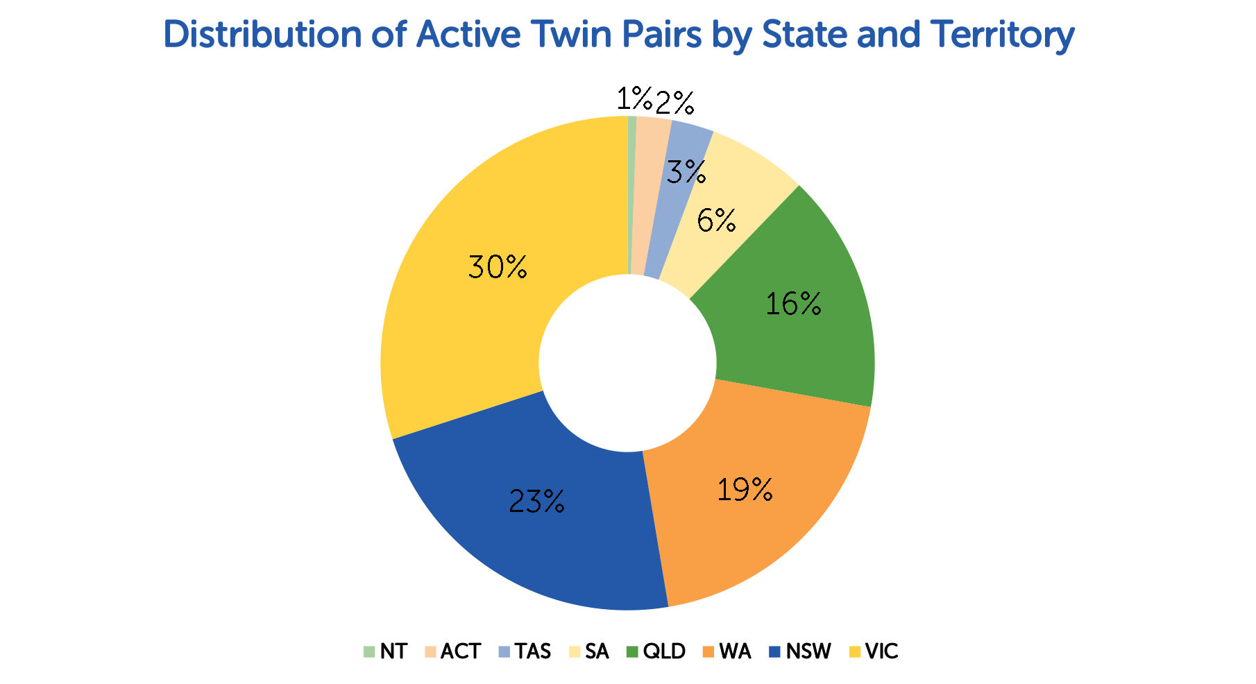 TRA Active Twin Pairs State Territory 2015