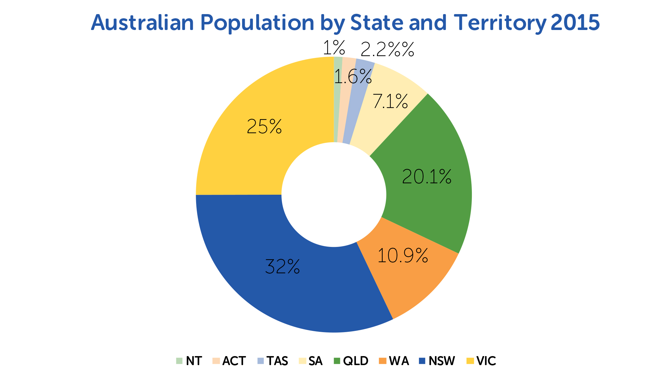 TRA Australian population by state