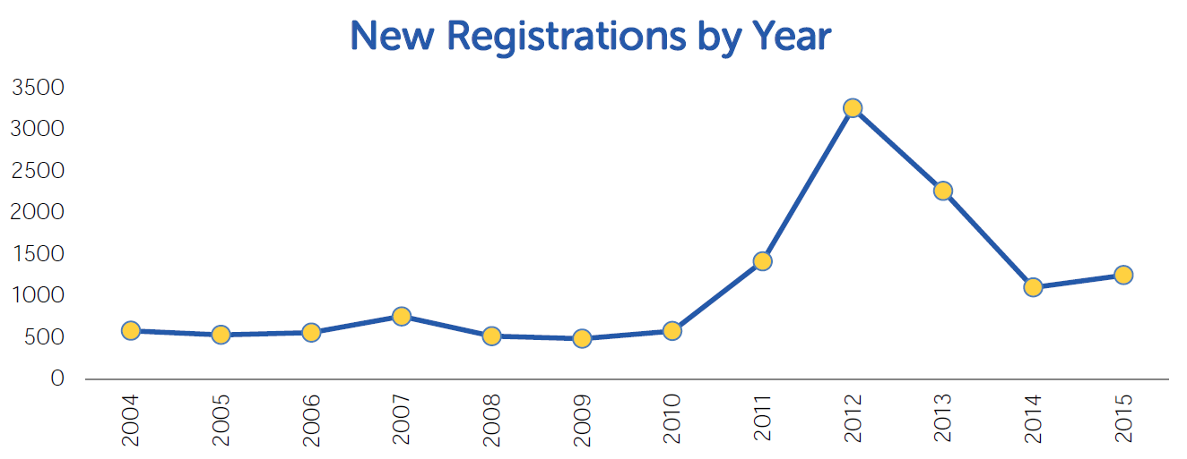 TRA Twin registrations by year